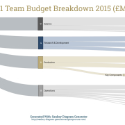 Formula one F1 Budget Cost Breakdown