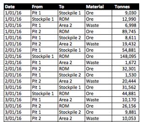 material-movement-sample-data