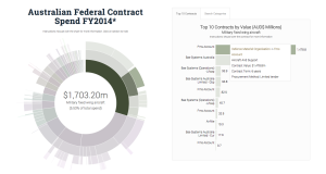 Data visualisation of Federal Government contracts awarded in FY2014