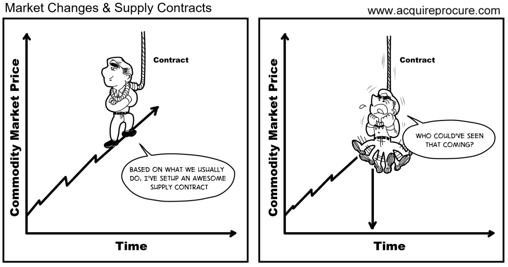 Market Changed & Supply Contract Strangling Business - Cartoon