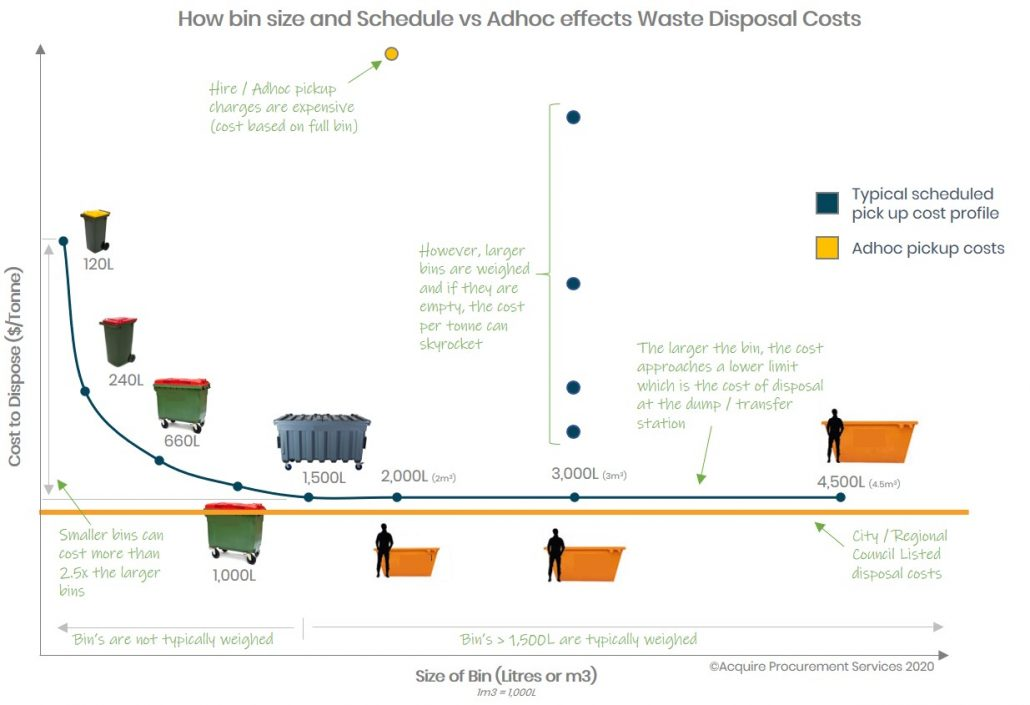 Cost profile Waste Management